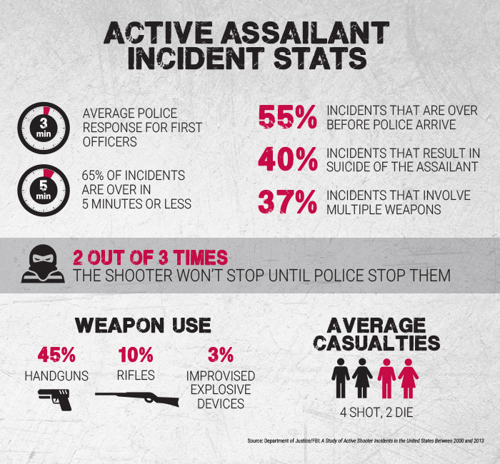 Active Assailant Incident Stats